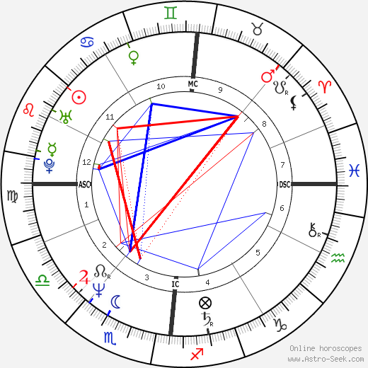 Markus Jehle astro natal birth chart, Markus Jehle horoscope, astrology