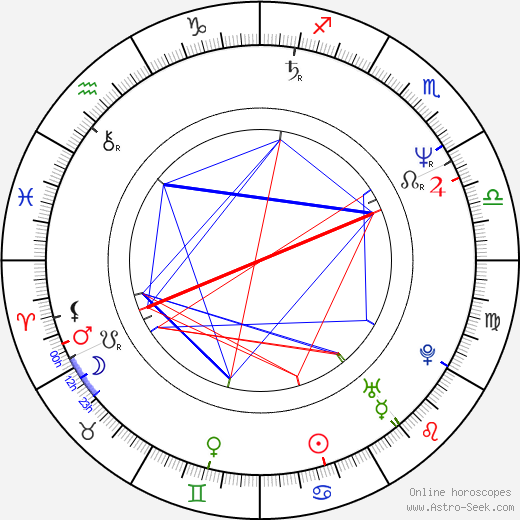 Martin Havelka день рождения гороскоп, Martin Havelka Натальная карта онлайн