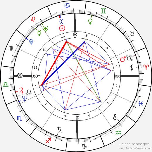 Michael Flatley astro natal birth chart, Michael Flatley horoscope, astrology