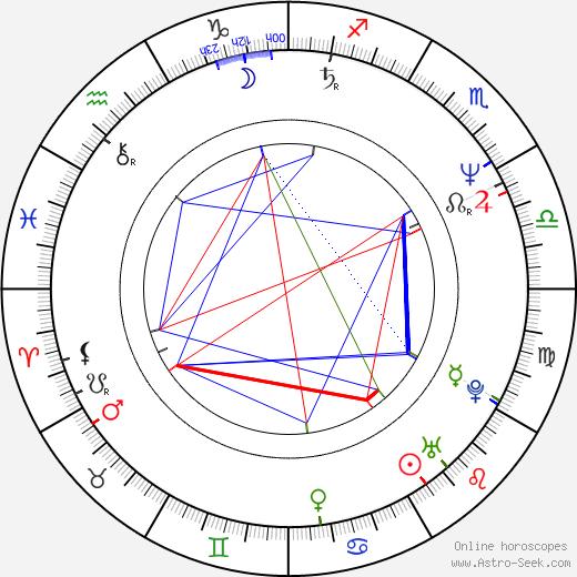 Michael Hitchcock tema natale, oroscopo, Michael Hitchcock oroscopi gratuiti, astrologia