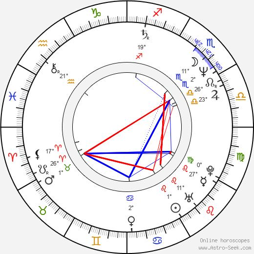 Mick Karn birth chart, biography, wikipedia 2019, 2020