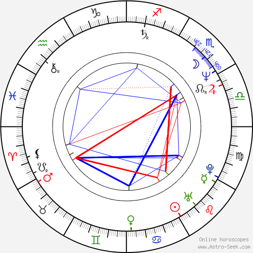 Mick Karn birth chart, Mick Karn astro natal horoscope, astrology
