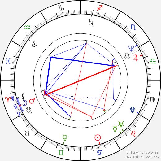 Nicolas Beauvy birth chart, Nicolas Beauvy astro natal horoscope, astrology