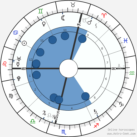 Olivier Krumbholz wikipedia, horoscope, astrology, instagram