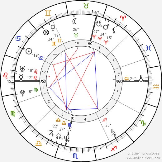 Olivier Krumbholz birth chart, biography, wikipedia 2019, 2020