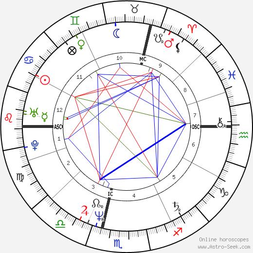 Olivier Krumbholz birth chart, Olivier Krumbholz astro natal horoscope, astrology