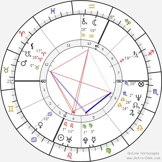 Orlando Pizzolato birth chart, biography, wikipedia 2020, 2021