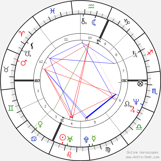 Orlando Pizzolato birth chart, Orlando Pizzolato astro natal horoscope, astrology