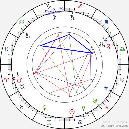 Paľo Korec astro natal birth chart, Paľo Korec horoscope, astrology