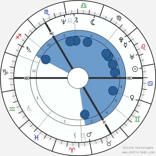 Patrick Godefroy wikipedia, horoscope, astrology, instagram