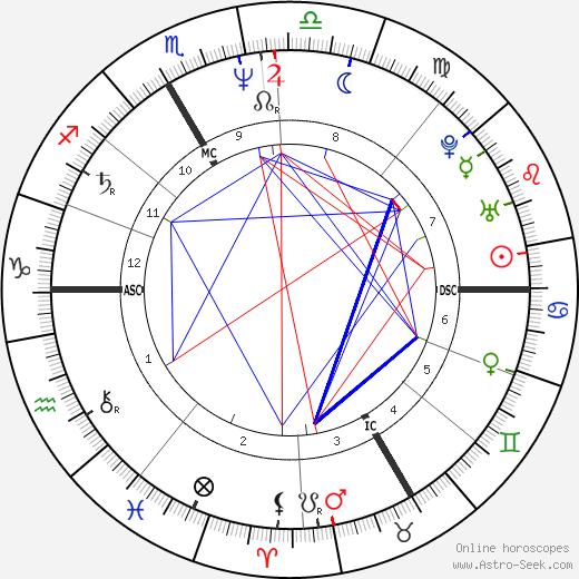Patrick Godefroy день рождения гороскоп, Patrick Godefroy Натальная карта онлайн