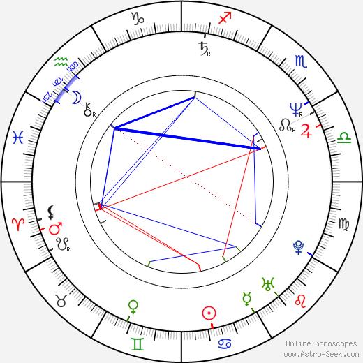 Pavol Gejdoš Jr. birth chart, Pavol Gejdoš Jr. astro natal horoscope, astrology
