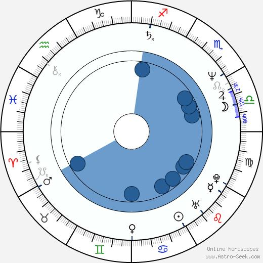 Peter Nottmeier wikipedia, horoscope, astrology, instagram