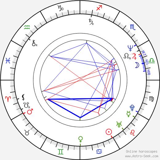 Peter Nottmeier astro natal birth chart, Peter Nottmeier horoscope, astrology