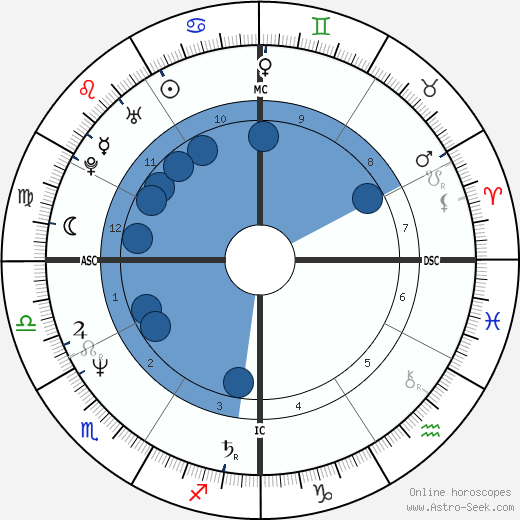 Rick Castro wikipedia, horoscope, astrology, instagram