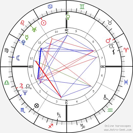 Rick Castro день рождения гороскоп, Rick Castro Натальная карта онлайн
