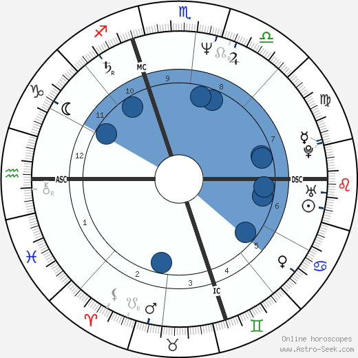 Sarah Schulman horoscope, astrology, sign, zodiac, date of birth, instagram