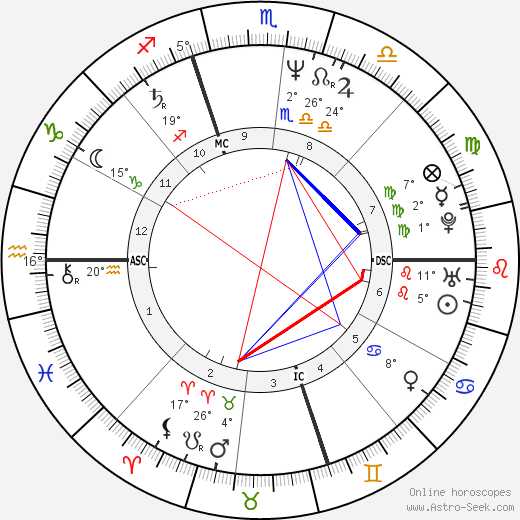 Sarah Schulman birth chart, biography, wikipedia 2018, 2019