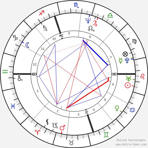 Sarah Schulman astro natal birth chart, Sarah Schulman horoscope, astrology