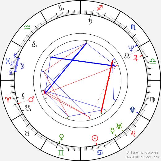 Slawomir Orzechowski tema natale, oroscopo, Slawomir Orzechowski oroscopi gratuiti, astrologia
