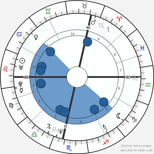 Terry Fox wikipedia, horoscope, astrology, instagram