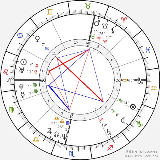 Terry Fox birth chart, biography, wikipedia 2019, 2020