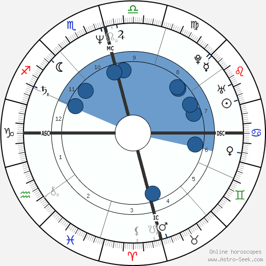 Thurston Moore wikipedia, horoscope, astrology, instagram