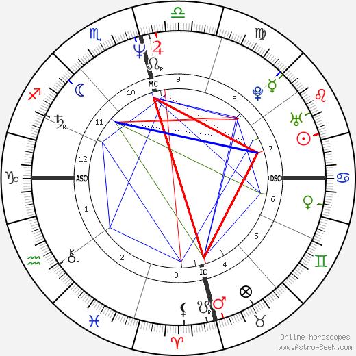 Thurston Moore tema natale, oroscopo, Thurston Moore oroscopi gratuiti, astrologia