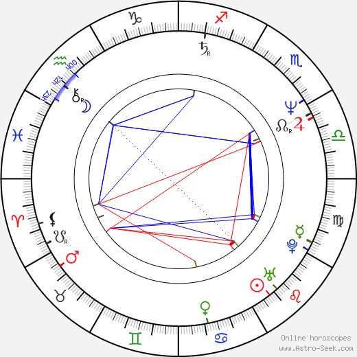 Wally Kurth astro natal birth chart, Wally Kurth horoscope, astrology