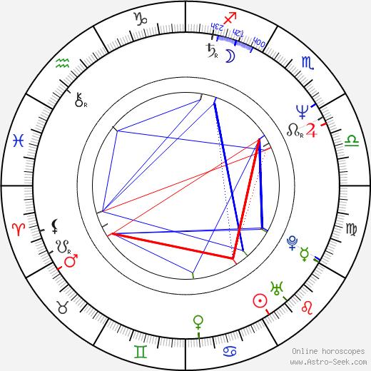Wojciech Pacyna birth chart, Wojciech Pacyna astro natal horoscope, astrology