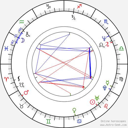 Adrian Dunbar birth chart, Adrian Dunbar astro natal horoscope, astrology