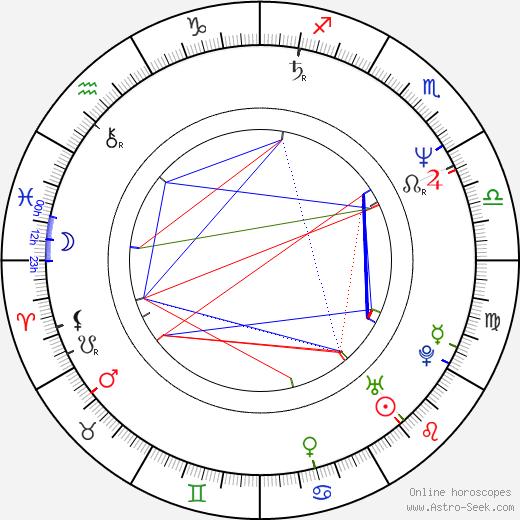 Aleksandr Nevzorov birth chart, Aleksandr Nevzorov astro natal horoscope, astrology