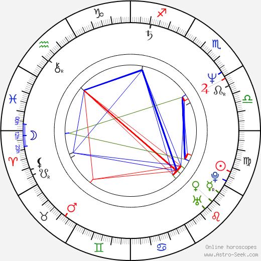 Alexandr Smirnov astro natal birth chart, Alexandr Smirnov horoscope, astrology