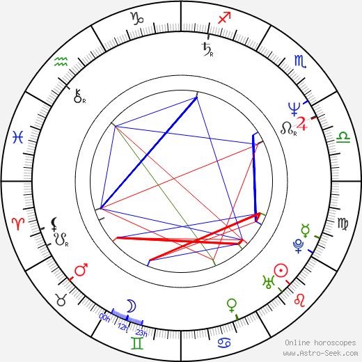 Amanda Bearse astro natal birth chart, Amanda Bearse horoscope, astrology