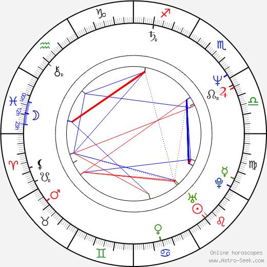 Ana Kokkinos tema natale, oroscopo, Ana Kokkinos oroscopi gratuiti, astrologia