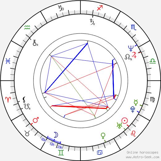 Arvo Kukumägi astro natal birth chart, Arvo Kukumägi horoscope, astrology