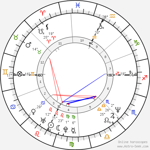 Bambi Bembenek birth chart, biography, wikipedia 2018, 2019