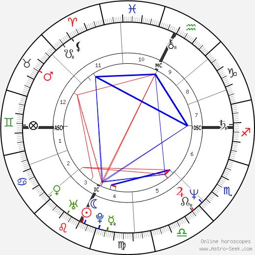 Bambi Bembenek birth chart, Bambi Bembenek astro natal horoscope, astrology