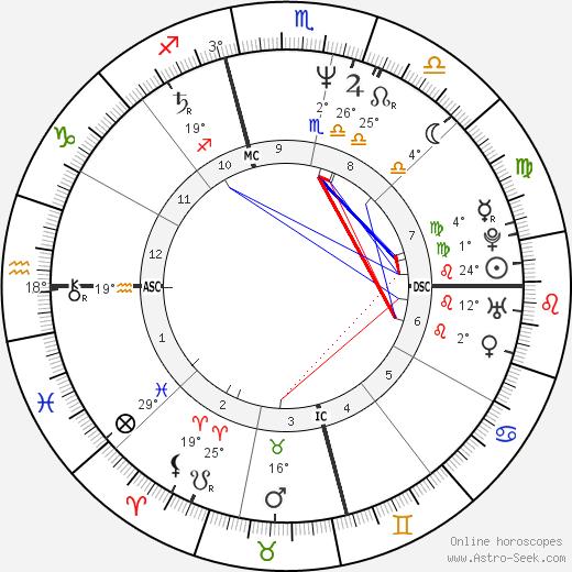 Belinda Carlisle birth chart, biography, wikipedia 2020, 2021