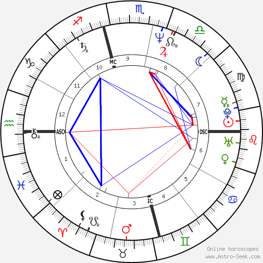 Belinda Carlisle birth chart, Belinda Carlisle astro natal horoscope, astrology