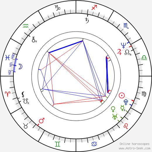 Benoît Delépine astro natal birth chart, Benoît Delépine horoscope, astrology