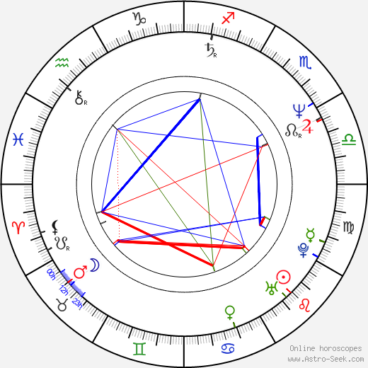 Bruce Dickinson astro natal birth chart, Bruce Dickinson horoscope, astrology