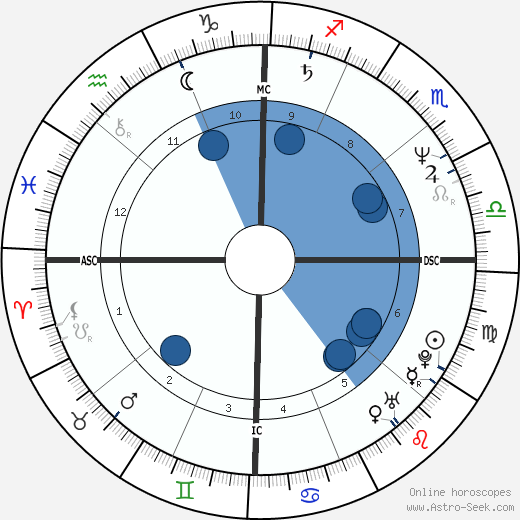 Christian LeBlanc wikipedia, horoscope, astrology, instagram