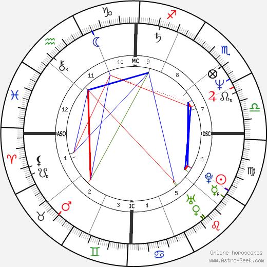 Christian LeBlanc день рождения гороскоп, Christian LeBlanc Натальная карта онлайн