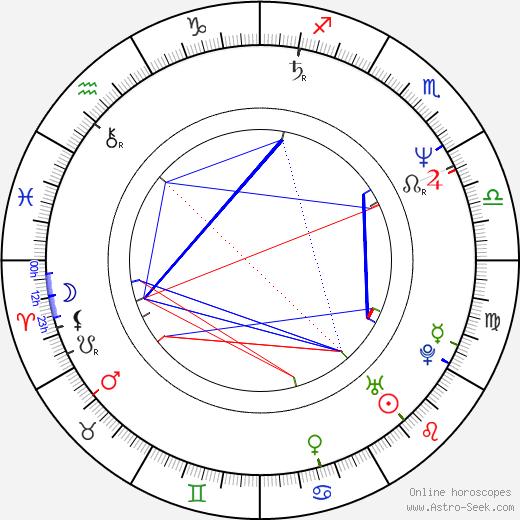 Chuck Loring birth chart, Chuck Loring astro natal horoscope, astrology