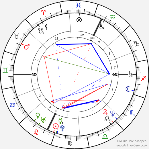 Colm Feore birth chart, Colm Feore astro natal horoscope, astrology