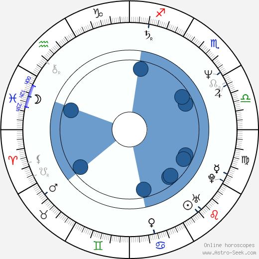 Damian Harris wikipedia, horoscope, astrology, instagram