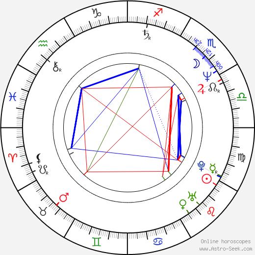 David O. Russell birth chart, David O. Russell astro natal horoscope, astrology