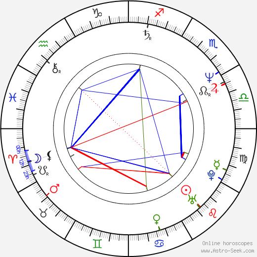 Dean Hinchey birth chart, Dean Hinchey astro natal horoscope, astrology