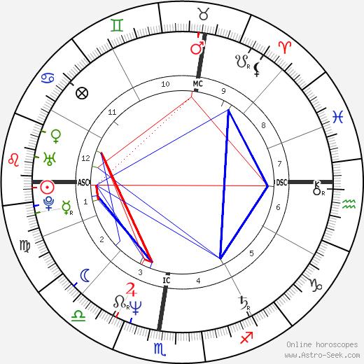 Didier Guy Auriol tema natale, oroscopo, Didier Guy Auriol oroscopi gratuiti, astrologia
